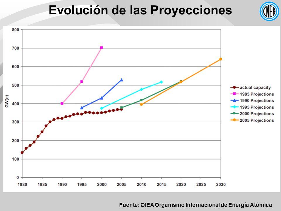 Evolución de las Proyecciones