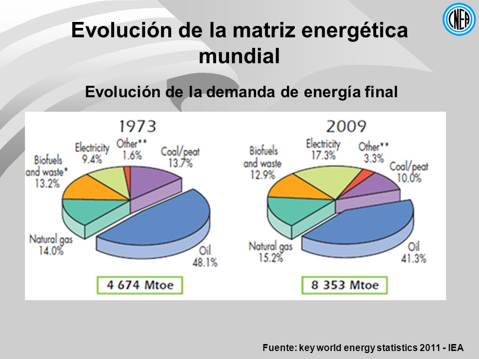 Evolución de la matriz energética mundial