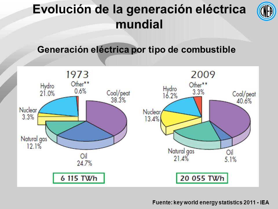 Evolución de la generación eléctrica mundial