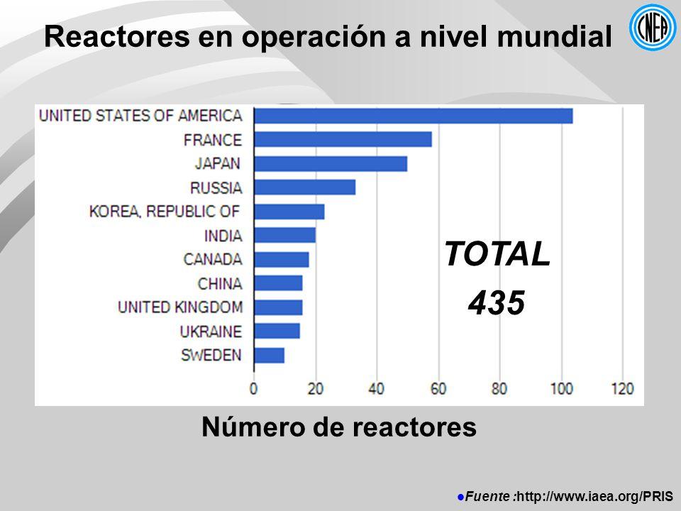 TOTAL 435 Reactores en operación a nivel mundial Número de reactores