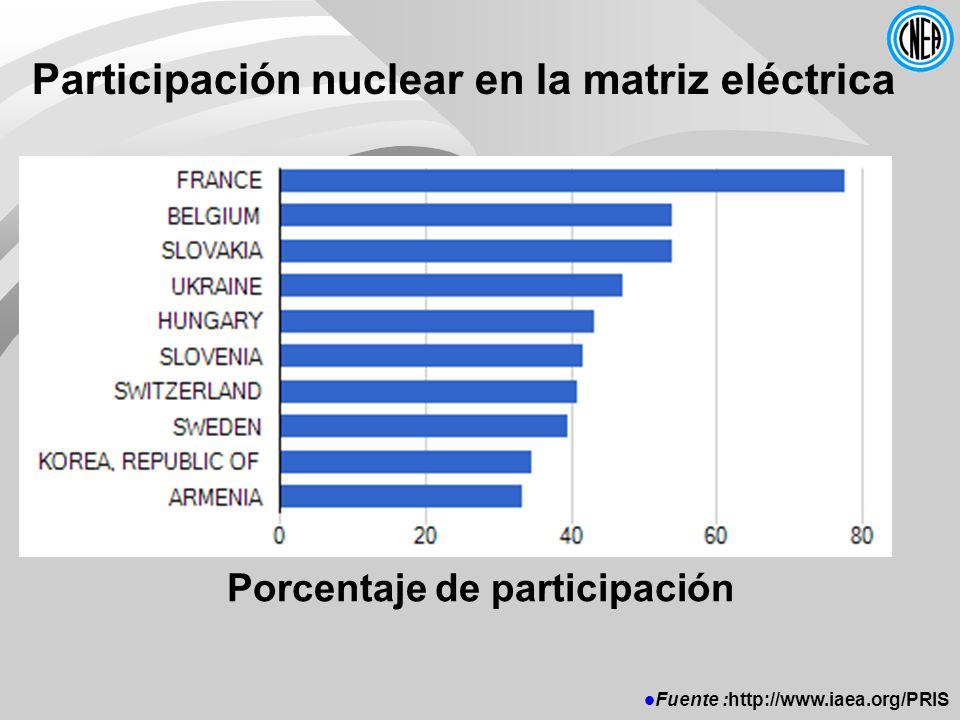 Participación nuclear en la matriz eléctrica