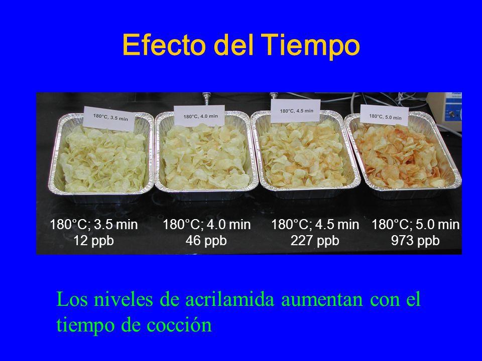 Efecto del Tiempo 180°C; 3.5 min. 12 ppb. 3.5min. 12 ppb. 180°C; 4.0 min. 46 ppb. 180°C; 4.5 min.