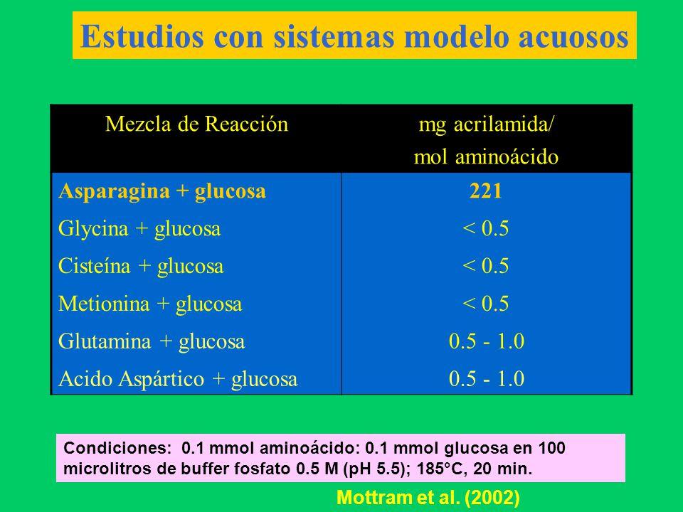 Estudios con sistemas modelo acuosos