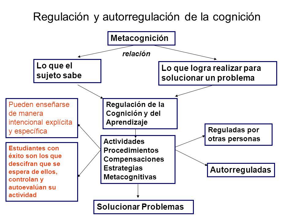 Regulación y autorregulación de la cognición