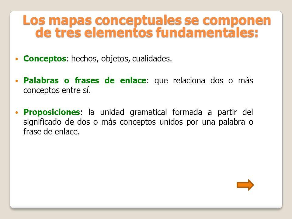 Los mapas conceptuales se componen de tres elementos fundamentales: