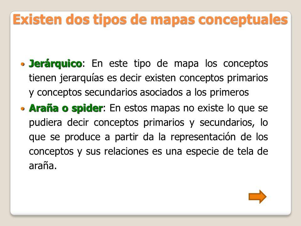 Existen dos tipos de mapas conceptuales
