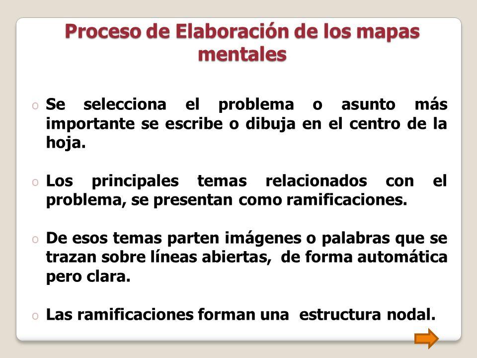Proceso de Elaboración de los mapas mentales