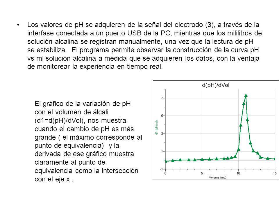 Los valores de pH se adquieren de la señal del electrodo (3), a través de la interfase conectada a un puerto USB de la PC, mientras que los mililitros de solución alcalina se registran manualmente, una vez que la lectura de pH se estabiliza. El programa permite observar la construcción de la curva pH vs ml solución alcalina a medida que se adquieren los datos, con la ventaja de monitorear la experiencia en tiempo real.