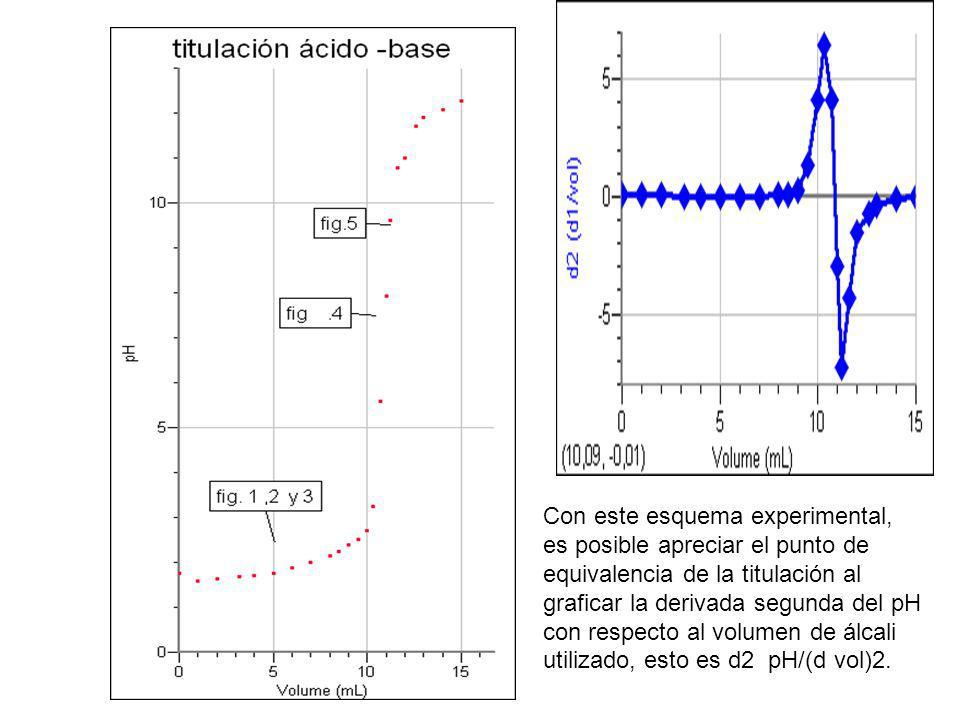 Con este esquema experimental, es posible apreciar el punto de equivalencia de la titulación al graficar la derivada segunda del pH con respecto al volumen de álcali utilizado, esto es d2 pH/(d vol)2.