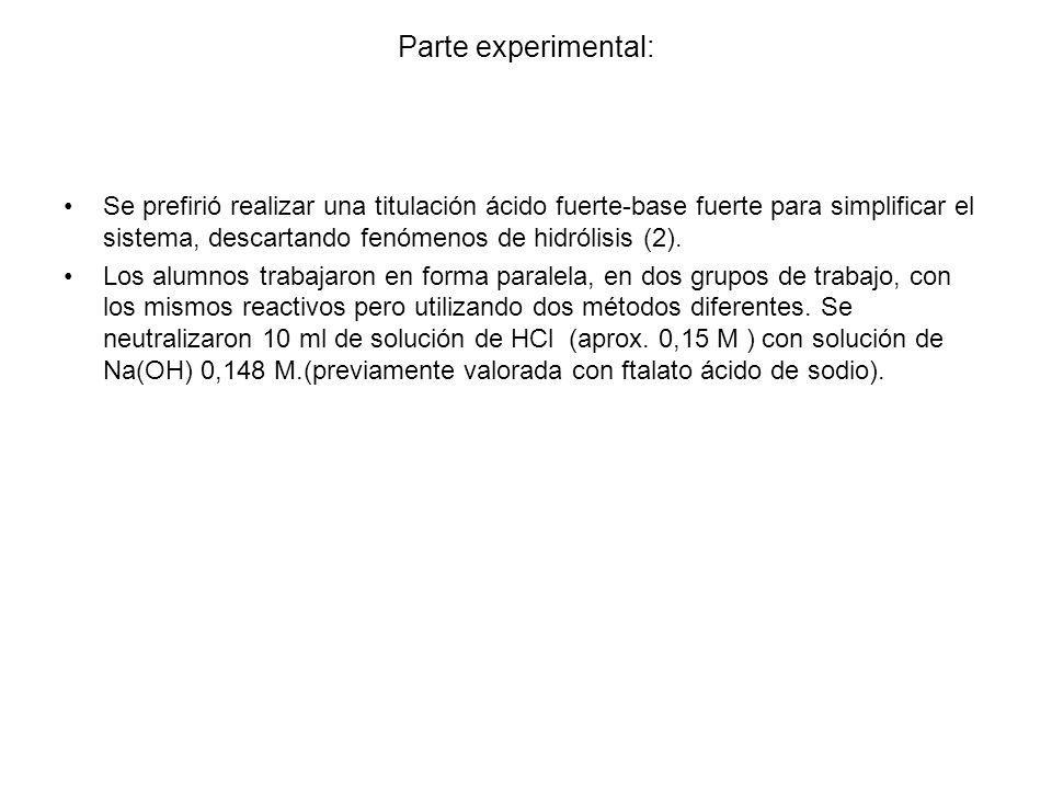 Parte experimental: