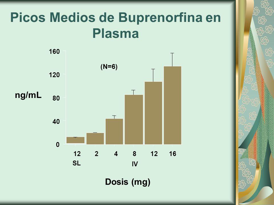 Picos Medios de Buprenorfina en Plasma