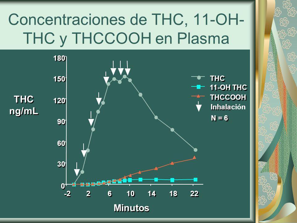 Concentraciones de THC, 11-OH-THC y THCCOOH en Plasma