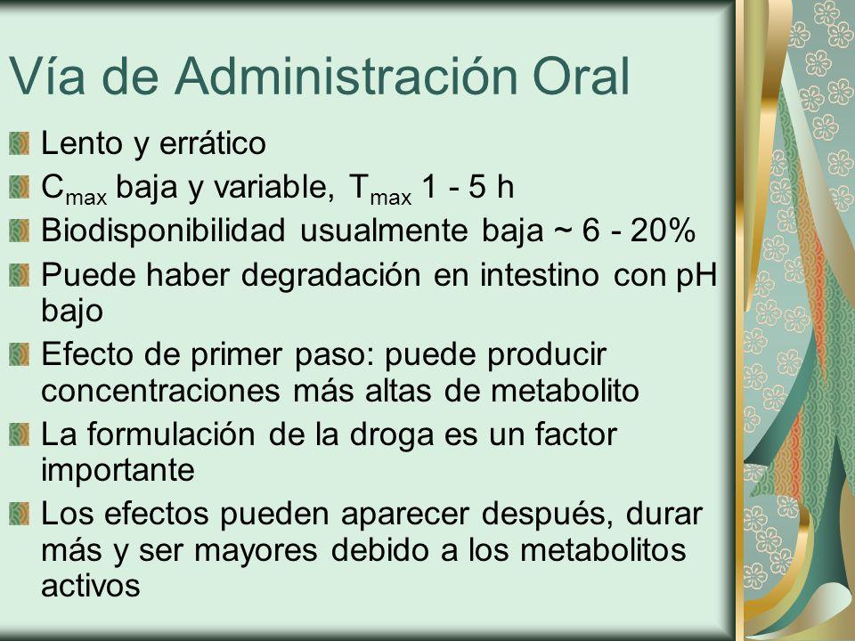 Vía de Administración Oral