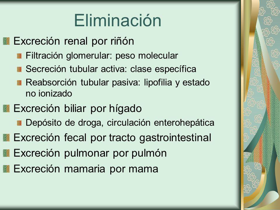 Eliminación Excreción renal por riñón Excreción biliar por hígado