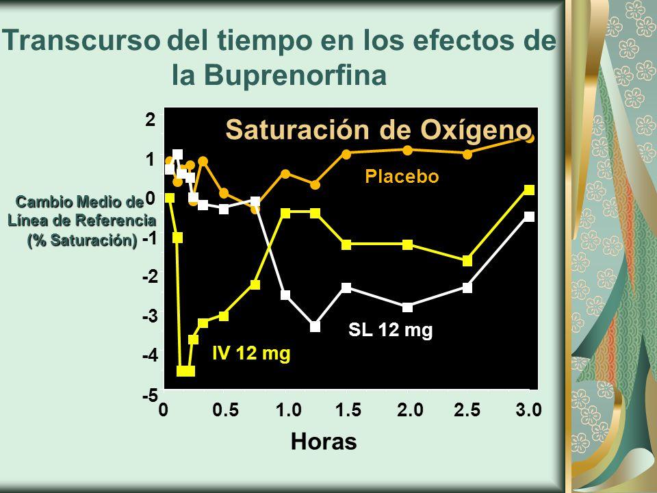 Transcurso del tiempo en los efectos de la Buprenorfina