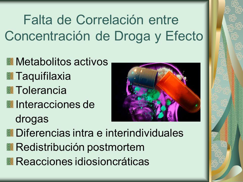 Falta de Correlación entre Concentración de Droga y Efecto