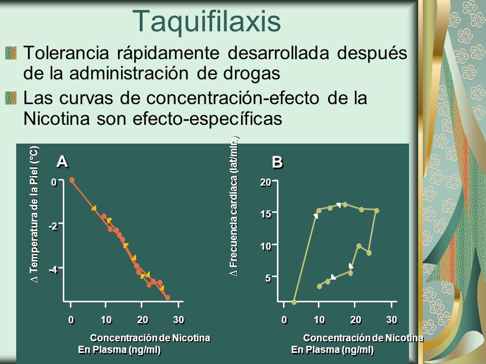 Taquifilaxis Tolerancia rápidamente desarrollada después de la administración de drogas.