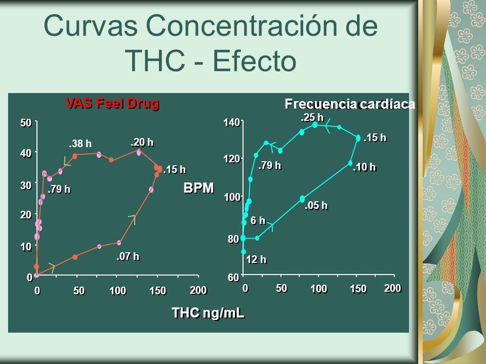 Curvas Concentración de THC - Efecto