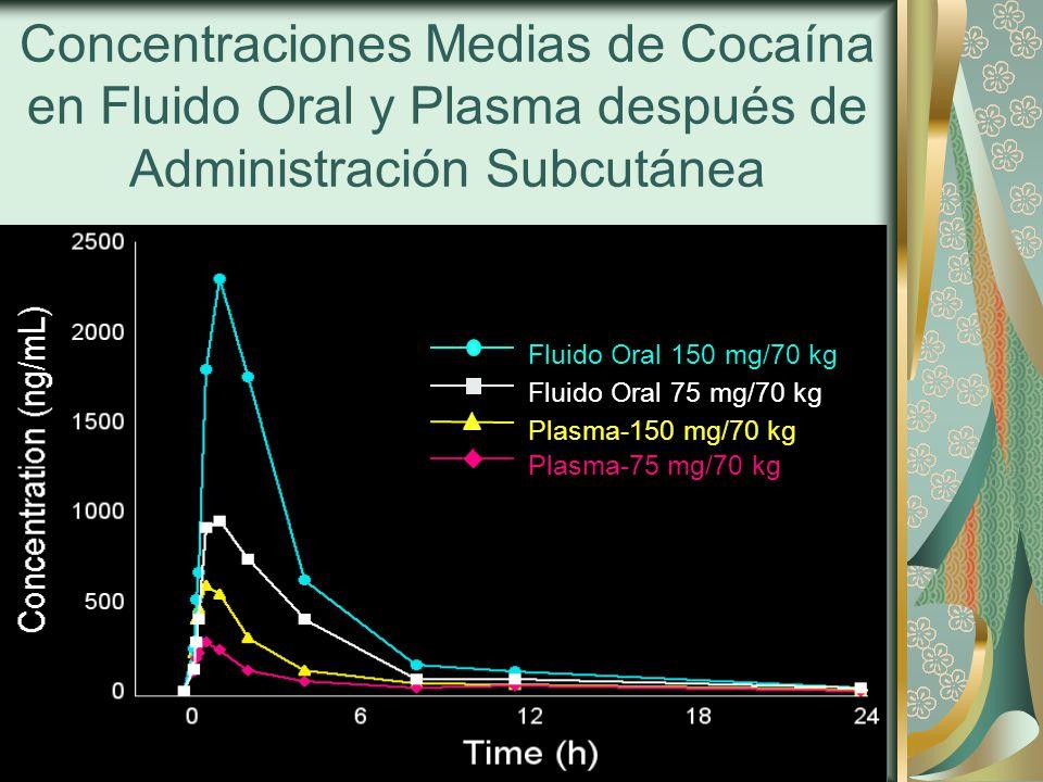 Concentraciones Medias de Cocaína en Fluido Oral y Plasma después de Administración Subcutánea
