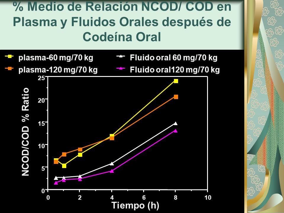 % Medio de Relación NCOD/ COD en Plasma y Fluidos Orales después de Codeína Oral