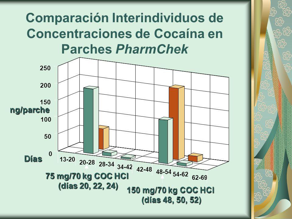 Comparación Interindividuos de Concentraciones de Cocaína en Parches PharmChek