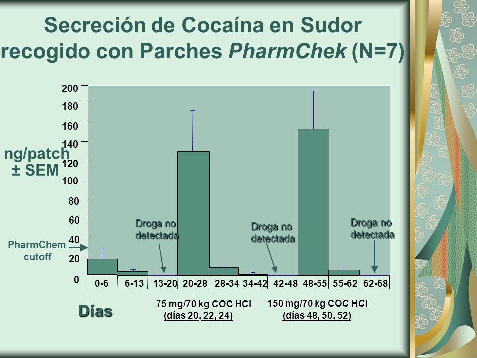 Secreción de Cocaína en Sudor recogido con Parches PharmChek (N=7)