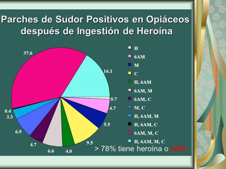 Parches de Sudor Positivos en Opiáceos después de Ingestión de Heroína