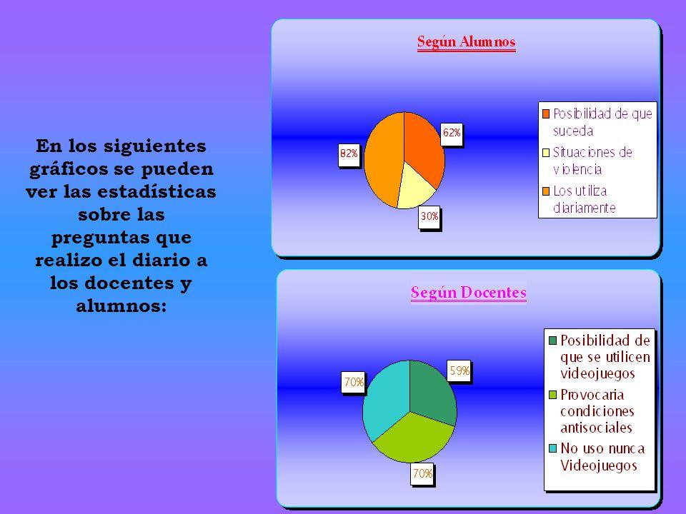 En los siguientes gráficos se pueden ver las estadísticas sobre las preguntas que realizo el diario a los docentes y alumnos: