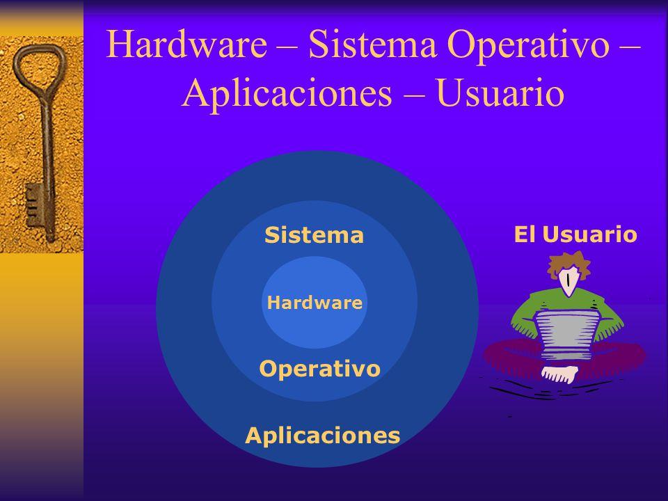 Hardware – Sistema Operativo – Aplicaciones – Usuario