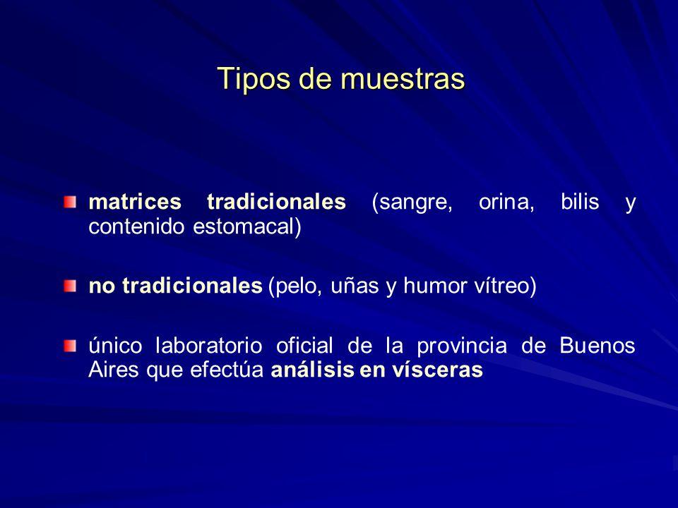 Tipos de muestras matrices tradicionales (sangre, orina, bilis y contenido estomacal) no tradicionales (pelo, uñas y humor vítreo)