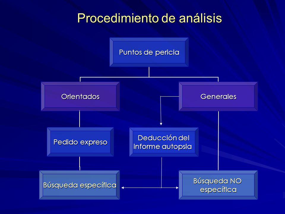 Procedimiento de análisis