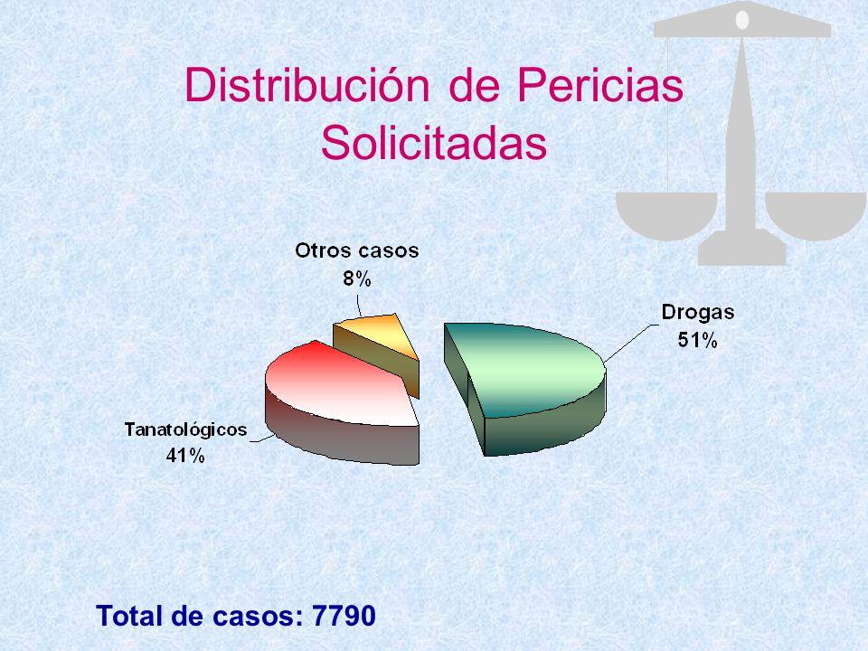 Distribución de Pericias Solicitadas