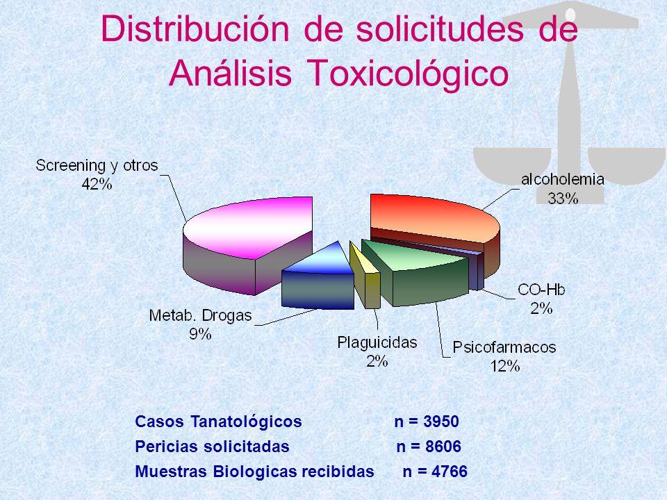 Distribución de solicitudes de Análisis Toxicológico