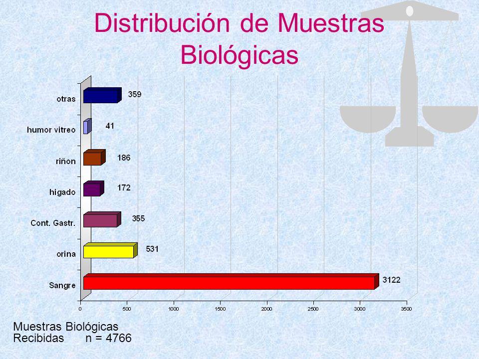 Distribución de Muestras Biológicas