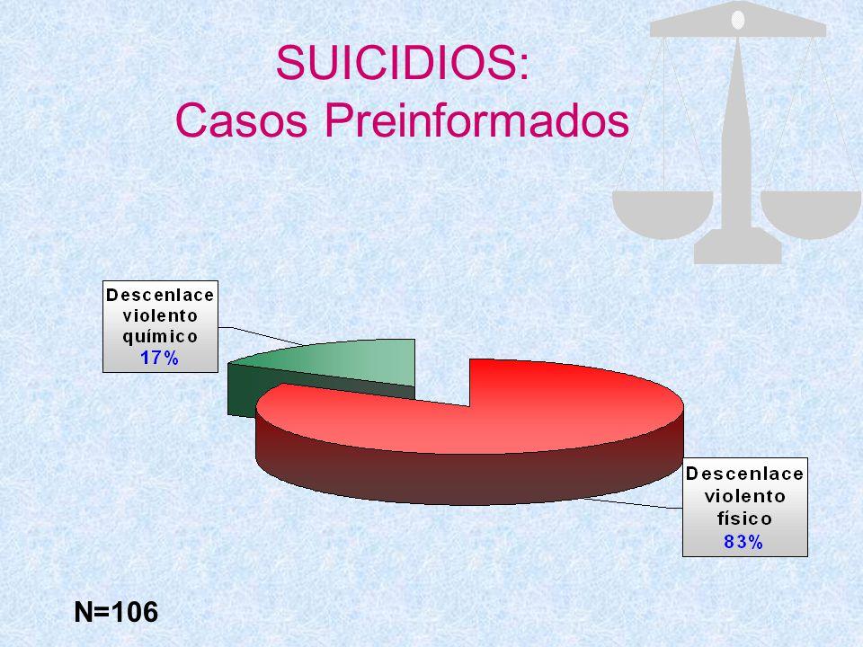 SUICIDIOS: Casos Preinformados