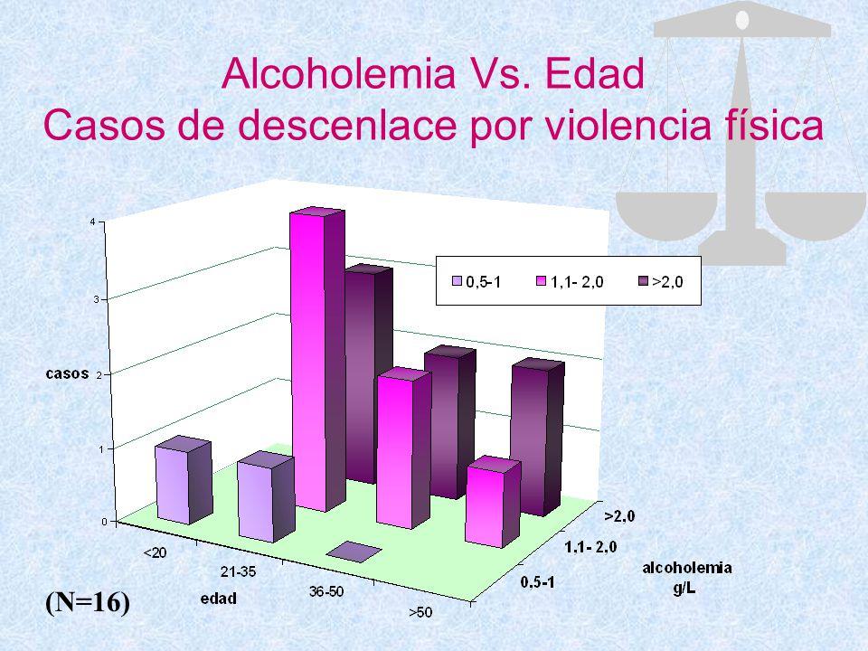 Alcoholemia Vs. Edad Casos de descenlace por violencia física