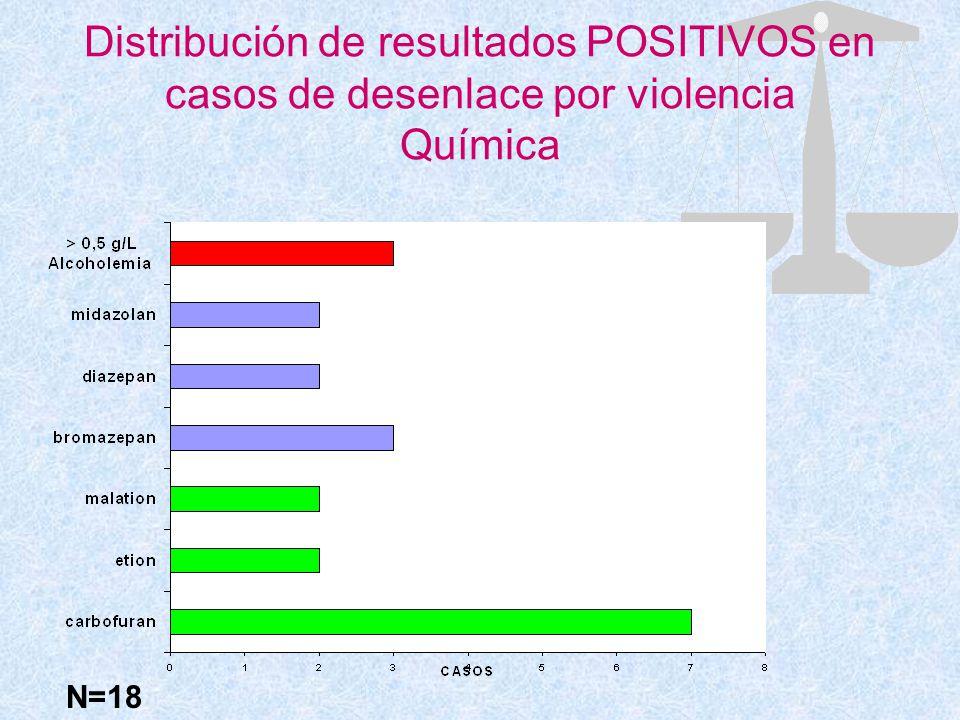 Distribución de resultados POSITIVOS en casos de desenlace por violencia Química