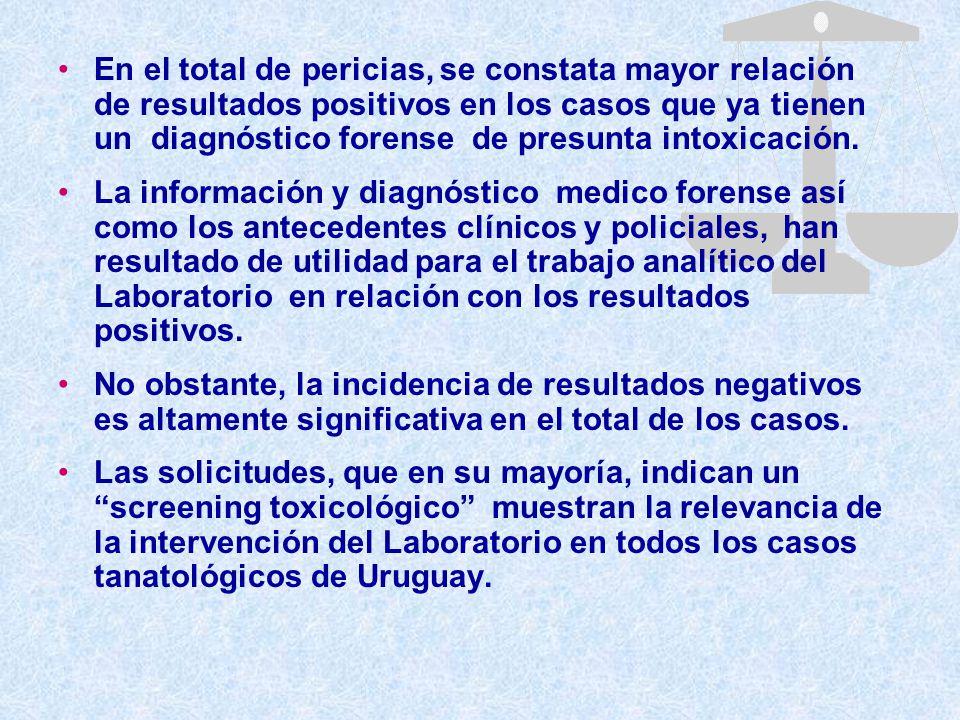 En el total de pericias, se constata mayor relación de resultados positivos en los casos que ya tienen un diagnóstico forense de presunta intoxicación.