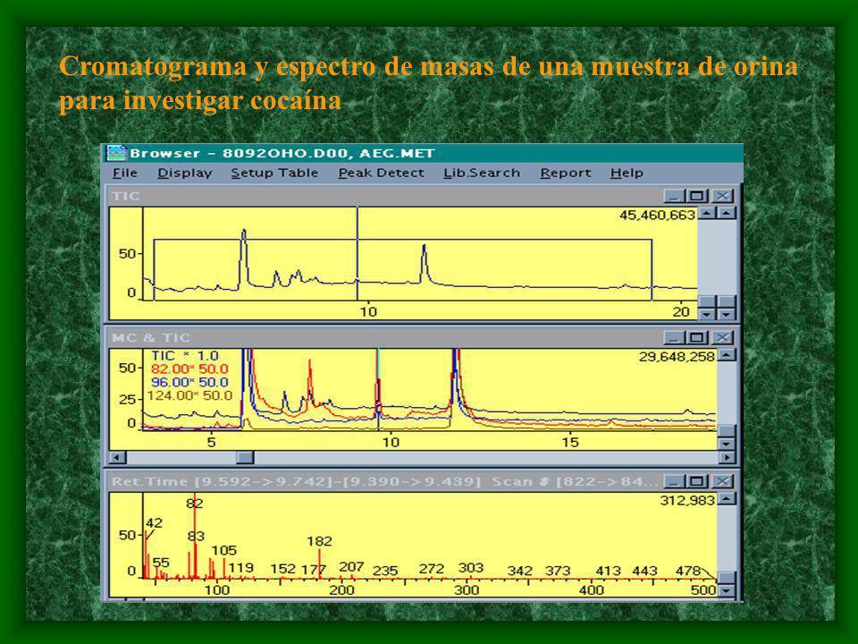 Cromatograma y espectro de masas de una muestra de orina