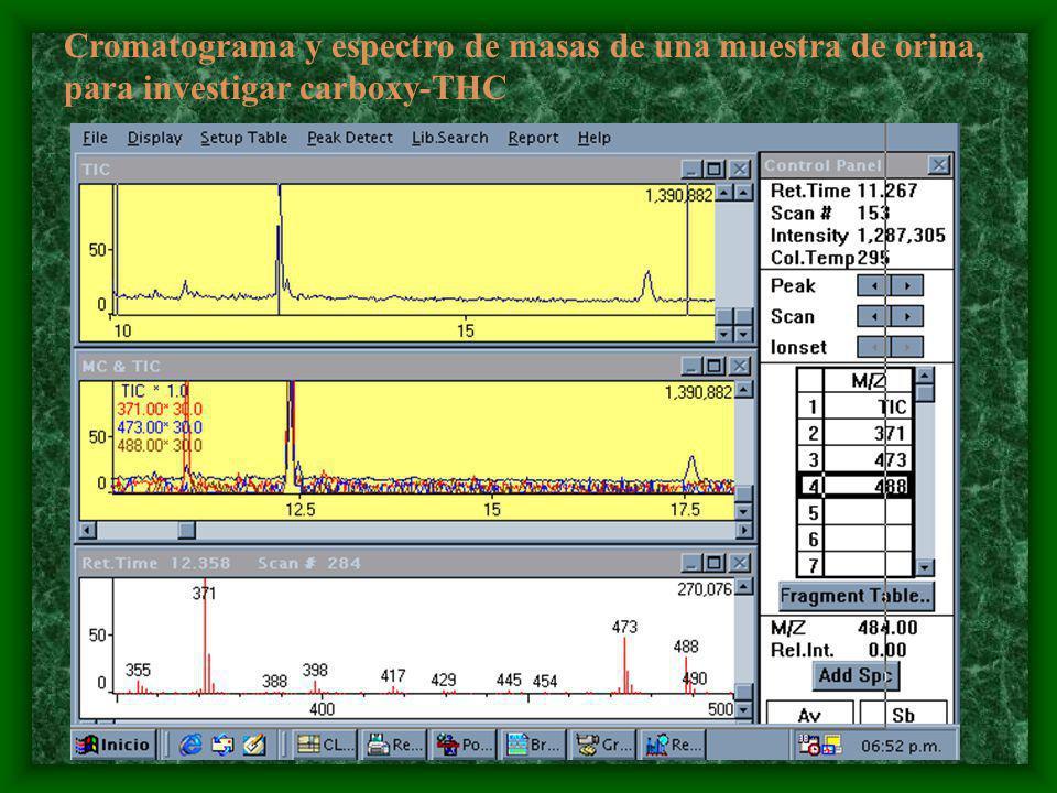 Cromatograma y espectro de masas de una muestra de orina,