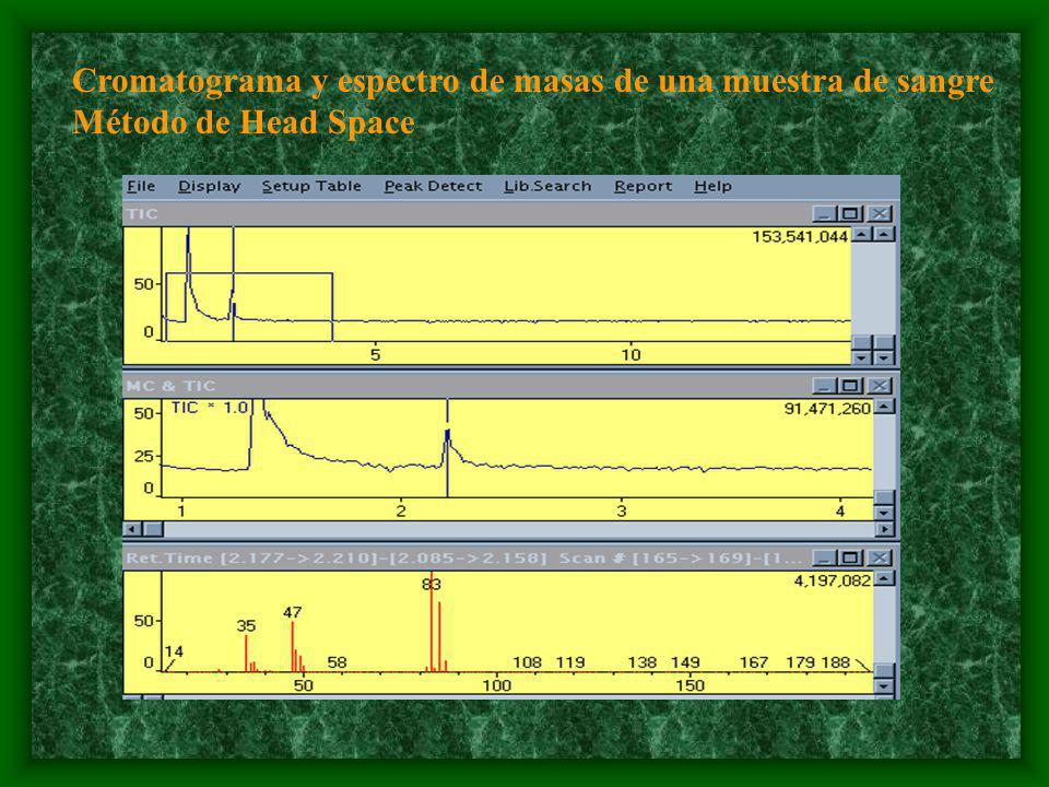 Cromatograma y espectro de masas de una muestra de sangre