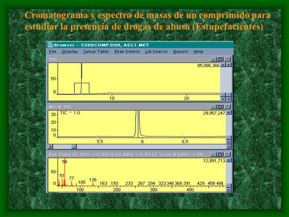 Cromatograma y espectro de masas de un comprimido para estudiar la presencia de drogas de abuso (Estupefacientes)