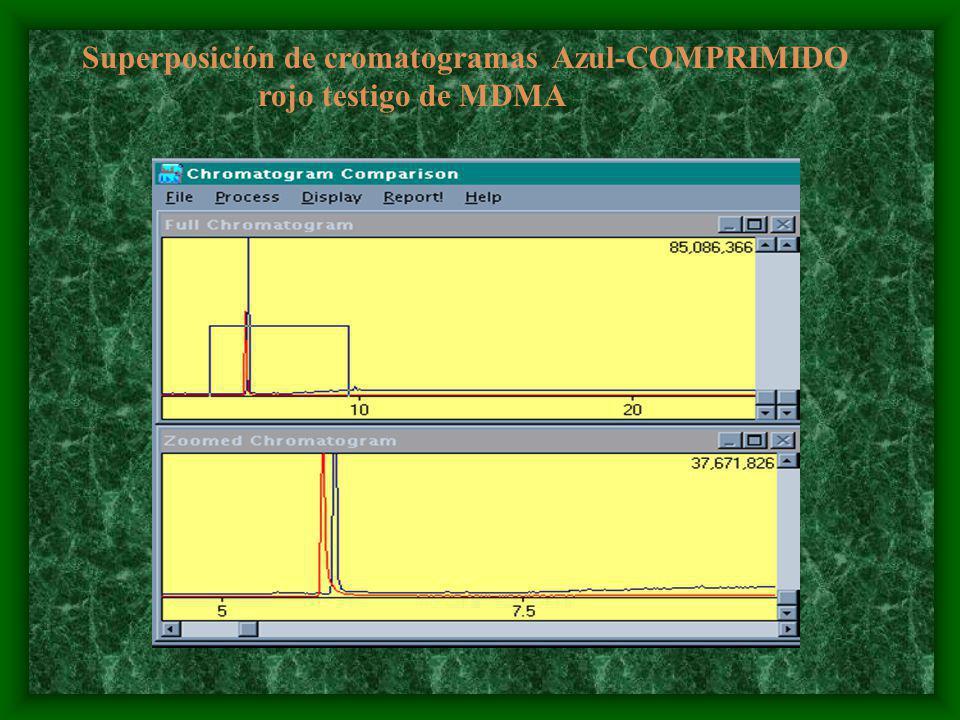 Superposición de cromatogramas Azul-COMPRIMIDO