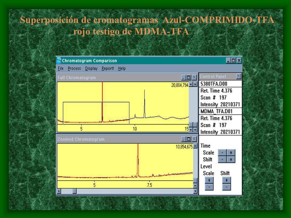 Superposición de cromatogramas Azul-COMPRIMIDO-TFA