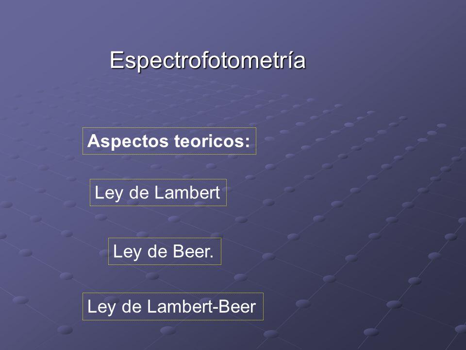Espectrofotometría Aspectos teoricos: Ley de Lambert Ley de Beer.