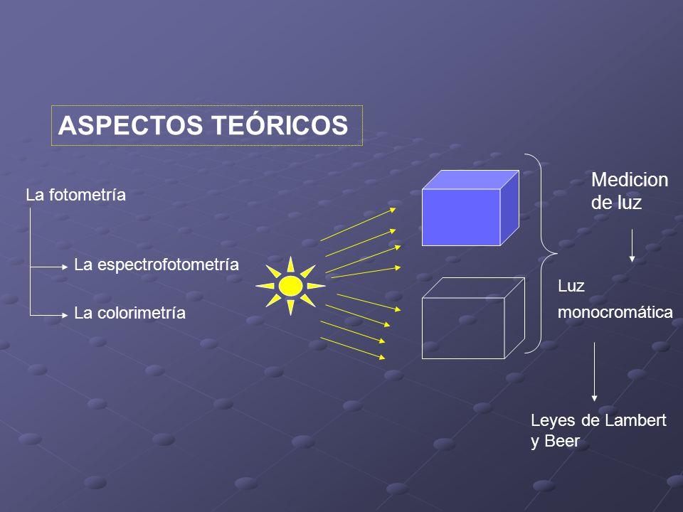 ASPECTOS TEÓRICOS Medicion de luz La fotometría La espectrofotometría