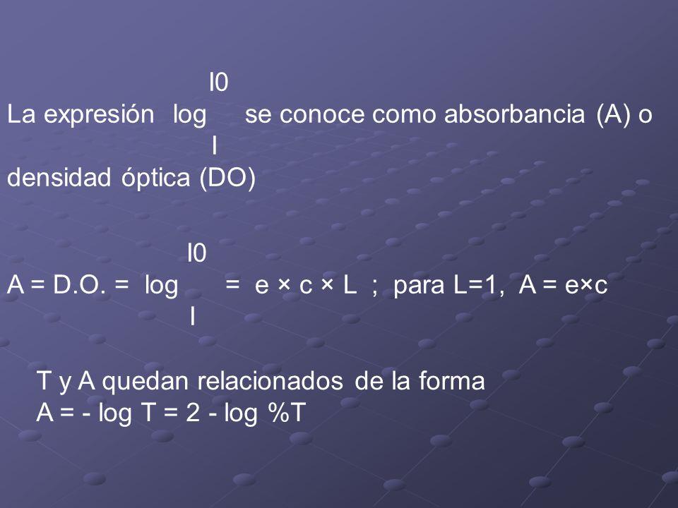 I0 La expresión log se conoce como absorbancia (A) o. I.
