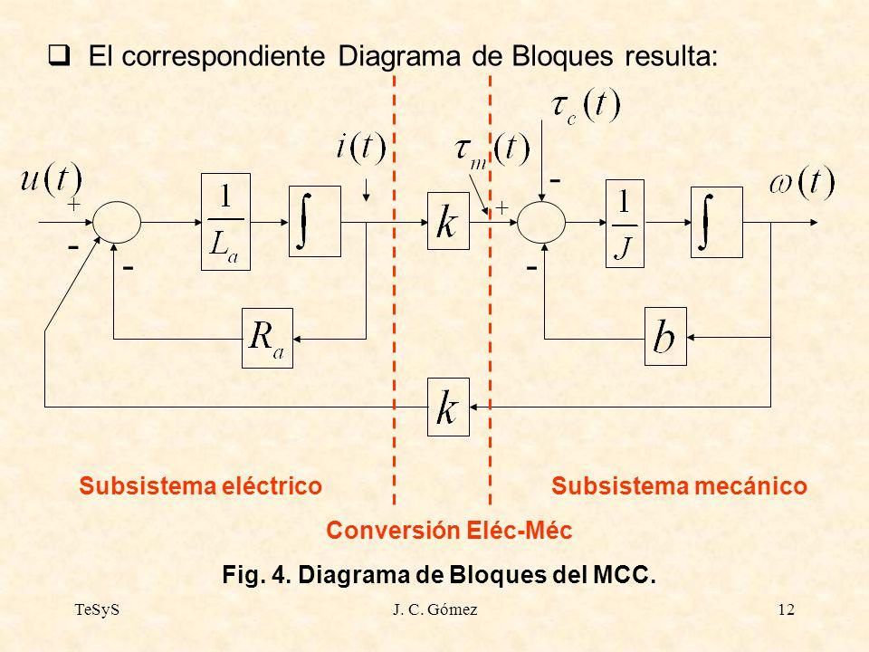 - El correspondiente Diagrama de Bloques resulta: +