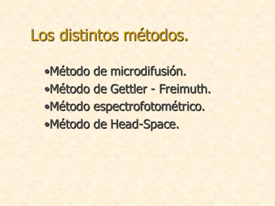 Los distintos métodos. Método de microdifusión.