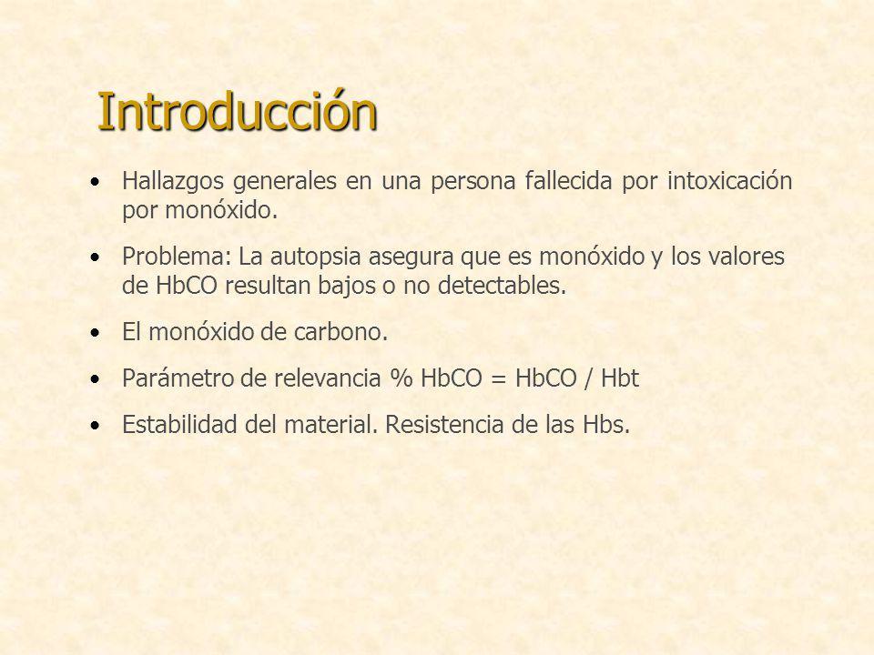 Introducción Hallazgos generales en una persona fallecida por intoxicación por monóxido.